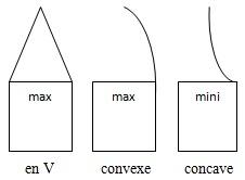 taillant : résistance max et mini